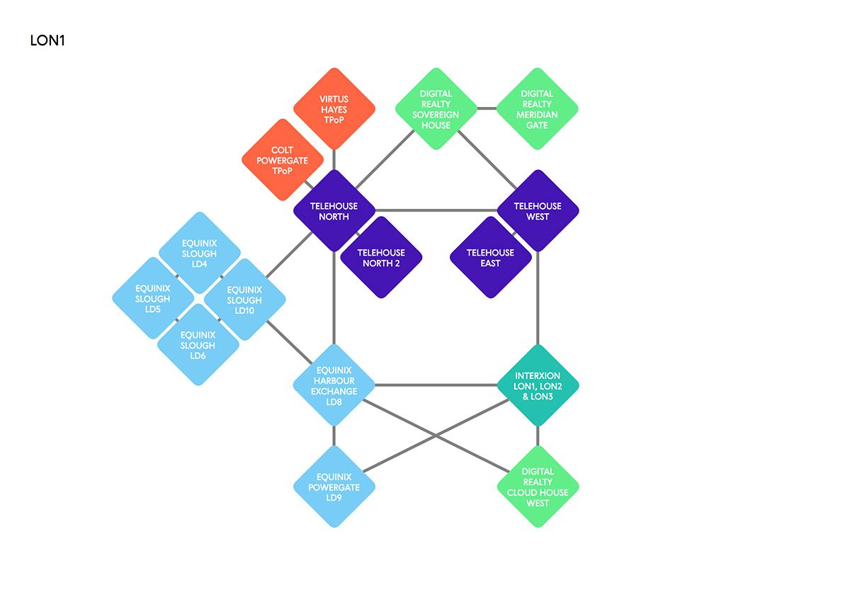 LON1-LINX Network